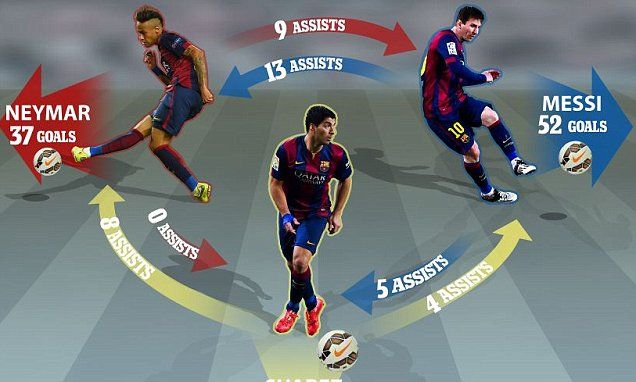 Messi, Suarez and Neymar: The key stats behind Barça's quest for glory #DailyMail
