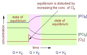 Le Chatelier's Principle - explanation and effects