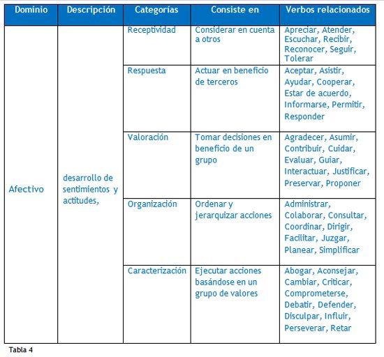 taxonomia de bloom preescolar cognitiva psicomotriz afectiva verbos - Google Search