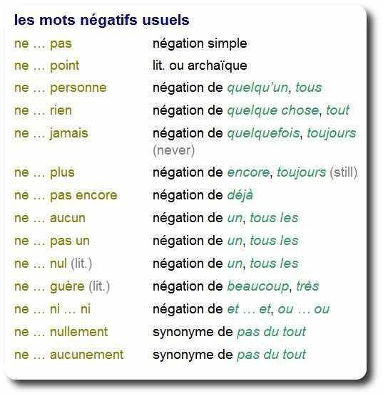 Négation #LearnFrench #grammar #no