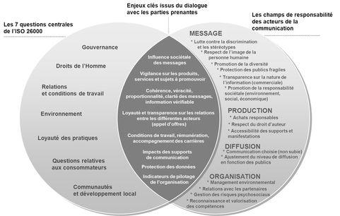 Communication responsable : AFNOR publie un guide d'utilisation de la norme ISO 26000 pour les métiers de la communication / Les communiqués de presse / Espace presse / Groupe / - Accueil
