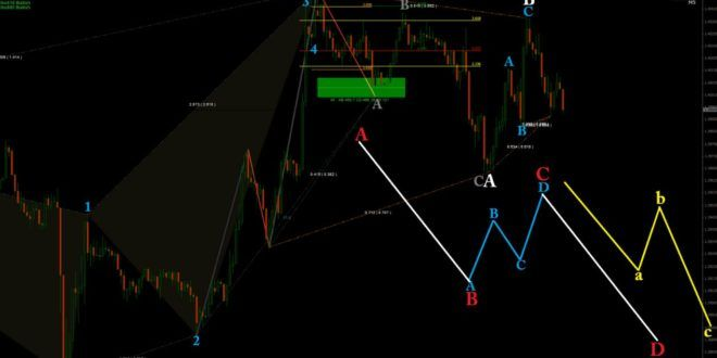 Download Auto Elliott Wave Forecast Mt4 Indicator Free Waves