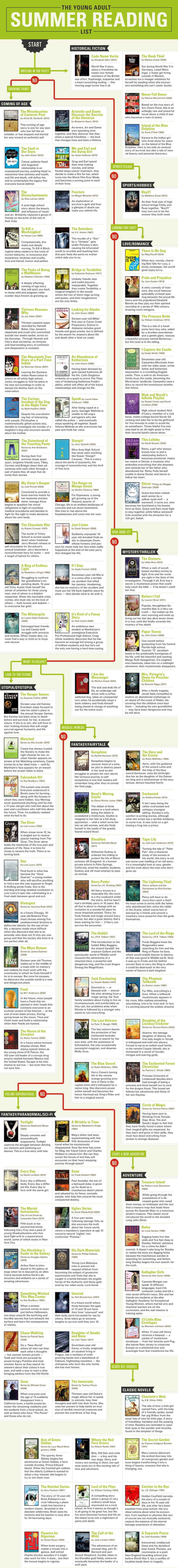 The Young Adult Summer Reading Flowchart