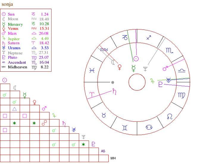 Full Natal Chart Interpretation Free Birth Chart Analysis