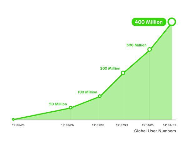 WhatsApp's early years' growth