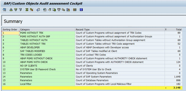 Sap Compliance By Monitoring Table Activity  Sap Compliance