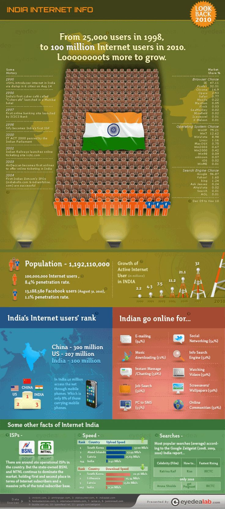 India Internet Info  Infographic