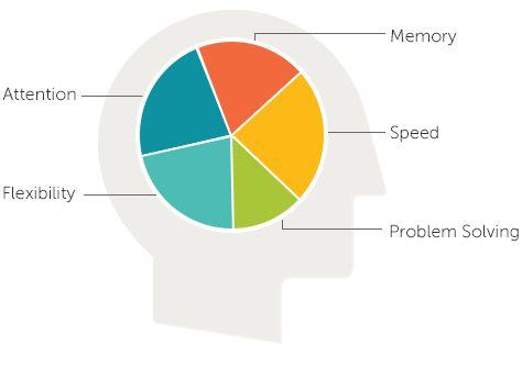 Lumosity - zaprojektowana przez naukowców platforma do nauki trenowania mózgu