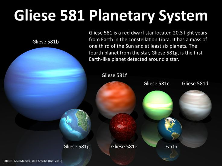gliese 581 location relative to earth - photo #25