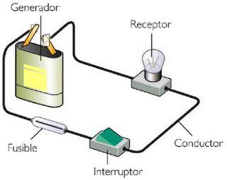 imagenes de circuitos electricos basicos   Un generador de energía, Un receptor y Consumidor de esa energía ...