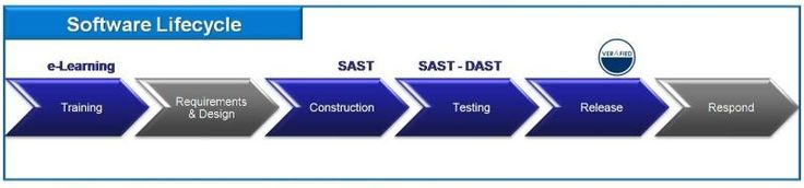 Software Development Lifecycle (SDLC) Phases #software #development #life #cycle, #sdlc #phases, #software #development #methodologies, #software #development #process, #veracode http://san-jose.remmont.com/software-development-lifecycle-sdlc-phases-software-development-life-cycle-sdlc-phases-software-development-methodologies-software-development-process-veracode/  # Software Development Lifecycle (SDLC) What Is SDLC? Software Development Lifecycle Defined SDLC stands for software…