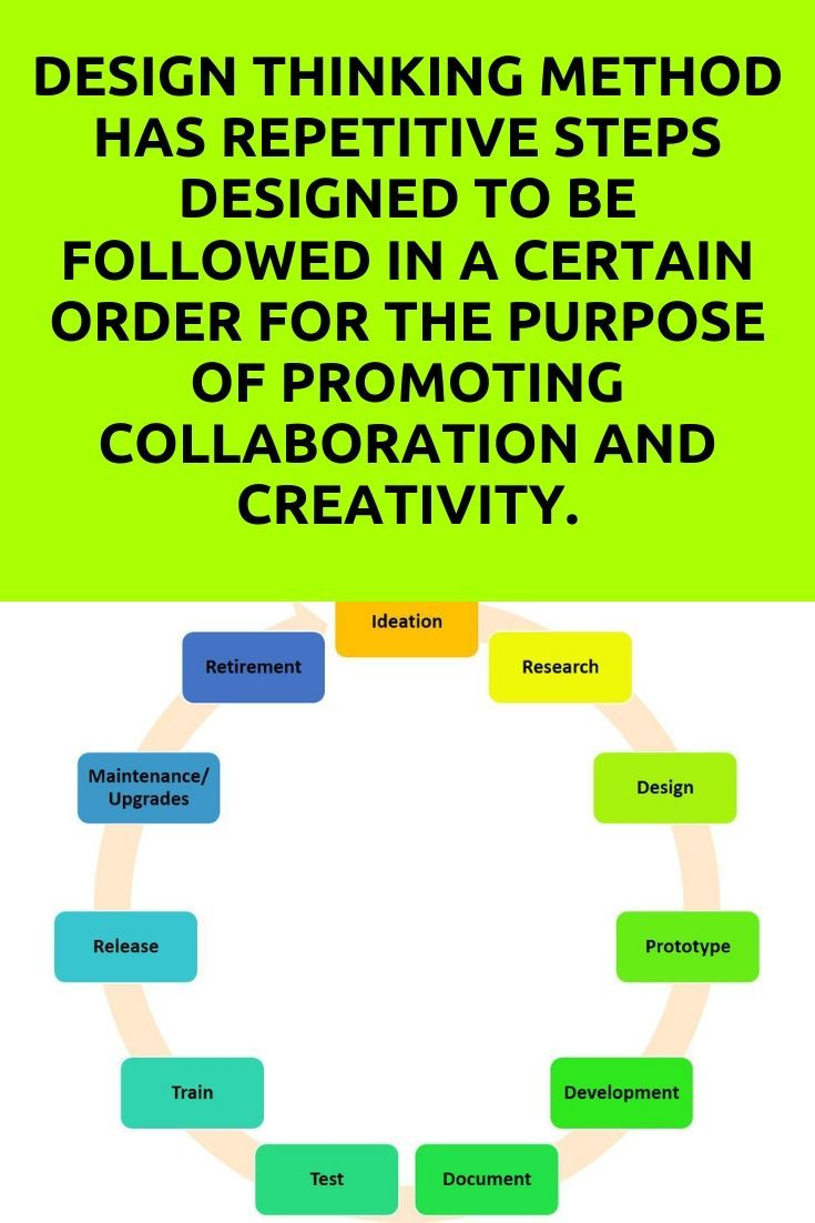 Design Thinking Method Has Repetitive Steps Designed To Be Followed In A Certain Order For The Basic Concepts Development Training And Development
