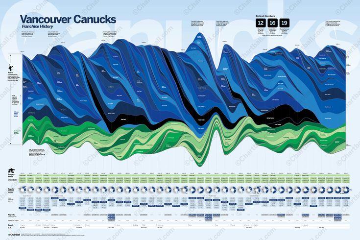 Vancouver Canucks franchise history