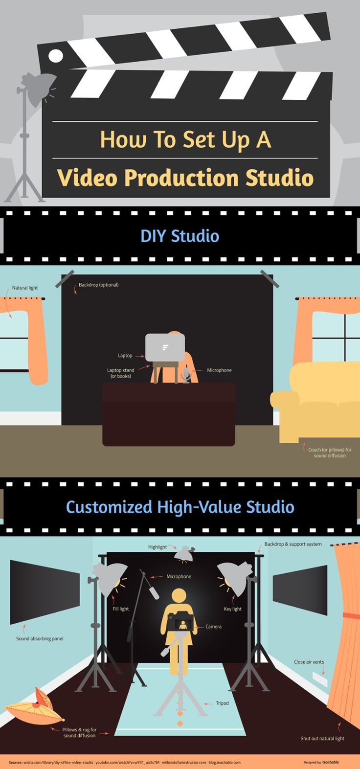 How to set up a home video studio DIY Infographic