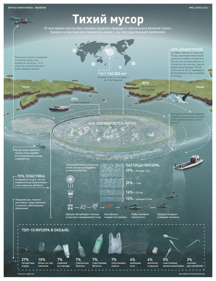 Ocean Garbage Infographics