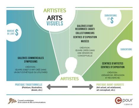 ARTISTE, QUELLE EST VOTRE PRATIQUE ? QUEL EST VOTRE MARCHÉ ?  http://c-pour.ca/2013/06/04/artiste/
