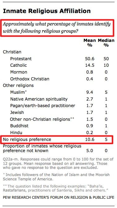 What Percentage of Prisoners Are Atheists? Pew Forum Offers An Answer