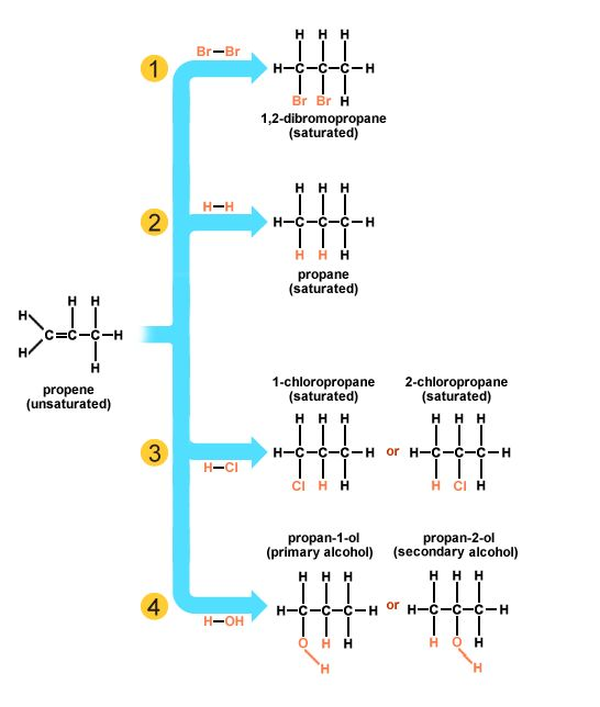 Four addition reactions of propene
