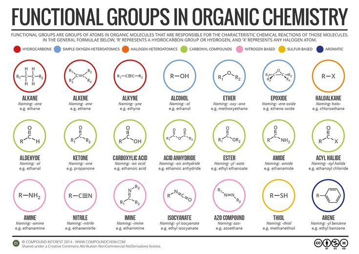 Studying organic chemistry this year? You can now download PDF files of all the organic chemistry graphics posted to the site so far, including all the reference sheets, reaction maps, isomerism and formulae guides, right here: http://goo.gl/79xw1J