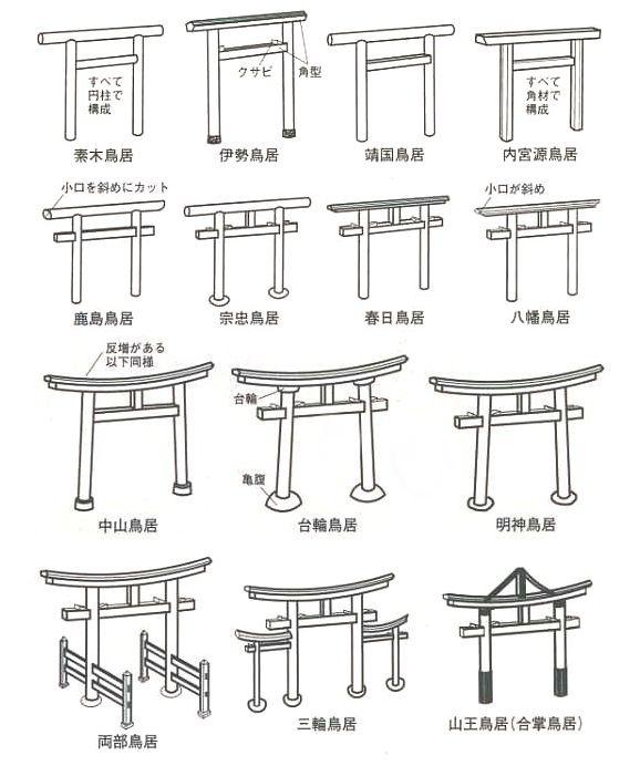 神社の鳥居に種類があったの、知ってました?さらには形はなんでもかんでも自由にデザインされているわけではなく、神社の系統によってデザインが違うそうなんです。神明系と明神系とで違うというのは聞いたことがありましたがここまで細かく分類されていると…