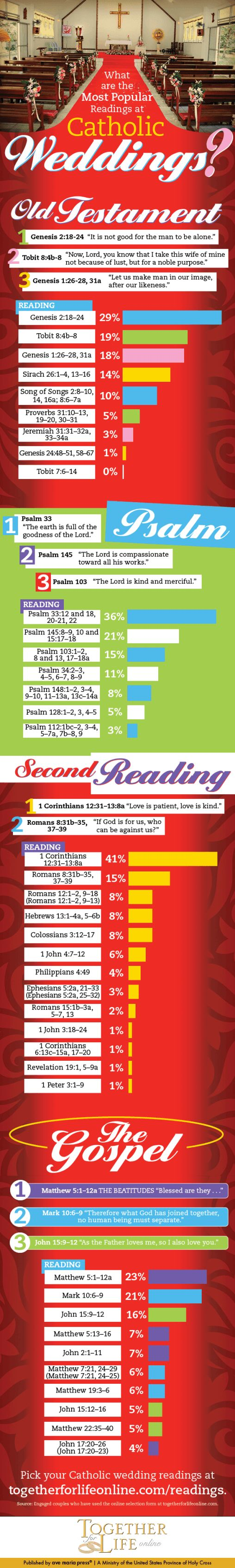 Most Popular Catholic Wedding Readings. Planning a wedding can be an overwhelming experience since there is so much to do and think about! Catholic weddings are no exception. From going to your marriage preparation process to crafting your wedding ceremony, there's a number of things to take care of. Fortunately, I found a great resource for Catholic couples called Together for Life. Click through to read the entire post!