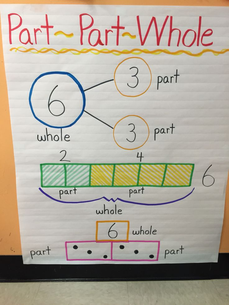 best 25 math anchor charts ideas on pinterest 4th grade