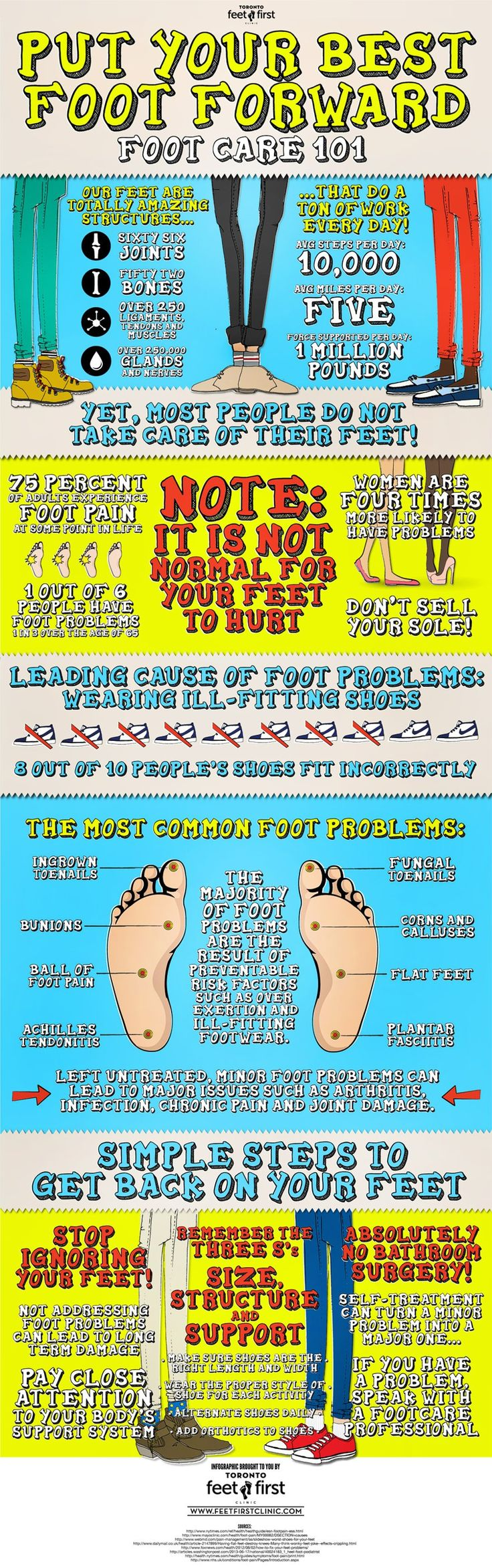 Healthy Feet Facts from Feet First Clinic in Toronto