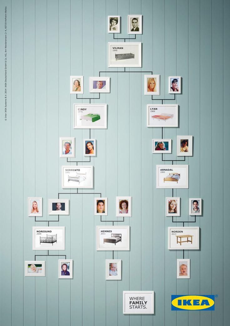 A árvore genealógica IKEA