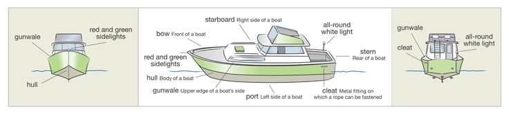 Boat terminology - other than the 4 sides. Get your boat license at BoatTests101.com!