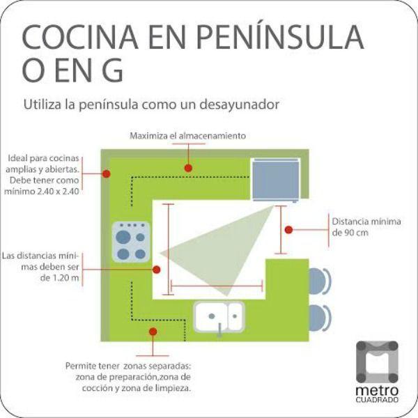 17 mejores ideas sobre planos de la casa de caba a en for Plano de cocina de 3x5