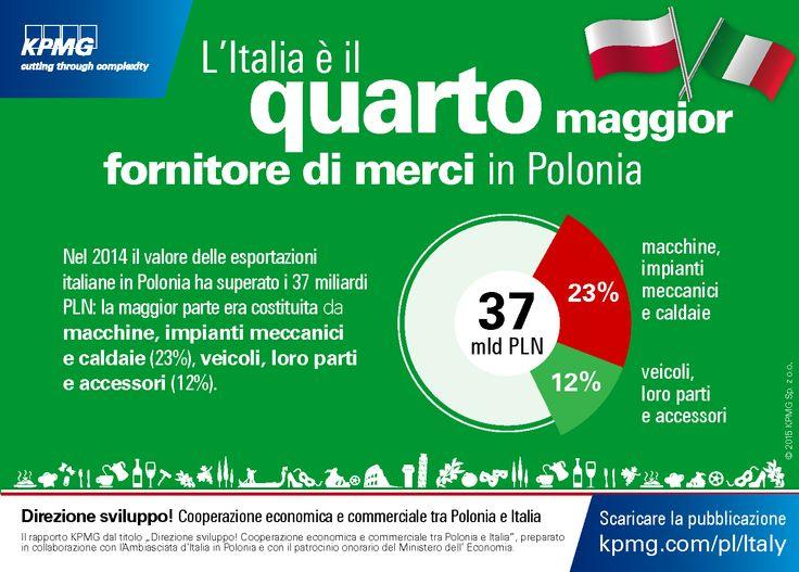 L'Italia e il quarto maggior fornitore di merci in #Polonia. 'Direzione sviluppo! Cooperazione economica e commerciale tra Polonia e Italia' #Italia #KPMG