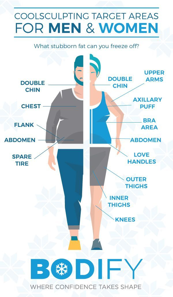 29 Best Coolsculpting Images On Pinterest Body Sculpting