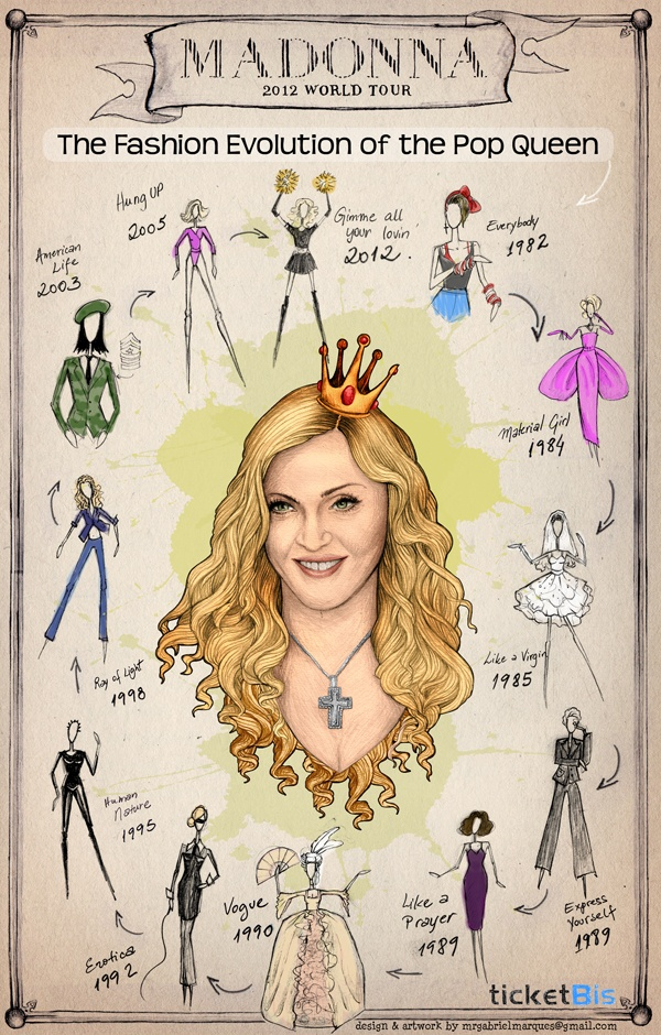 Madonna's Fashion Evolution 1982 - 2012