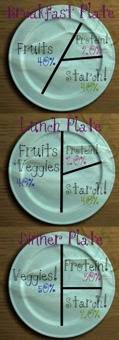 Food portions