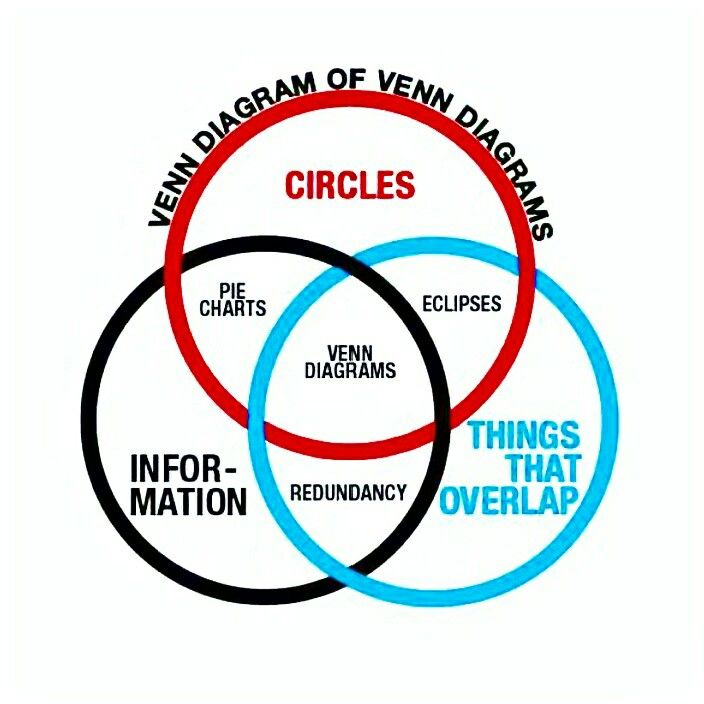 Google Venn Diagrams Images  You Will Thank Me Later  Or