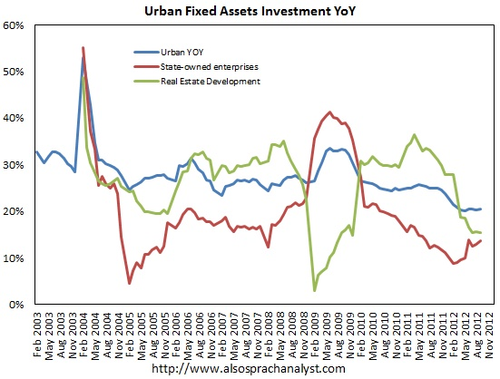 Chinese fixed asset investment picked up in September.(October 18th 2012)