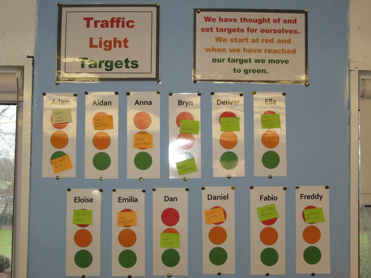 I used these 'traffic light targets' for children to set and attain their own targets. Children would choose a target (ie not to reverse 5s, start sentence with a capital letter, not suck their thumb in class).  They would write this on a small sticky label and place it on the red circle. As they progress in reaching their goal, it moves to amber. When they are consistent it is placed on green and a new target is set. A certificate is sent home to let carers know a target has been reached.