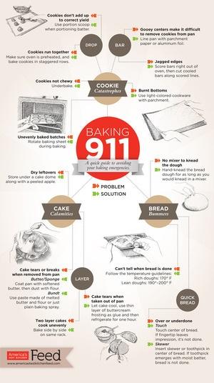 Baking 911America Test Kitchens, Baking 911, Baking911, Quick Guide, Baking Tips, Cookies, Cooking, 911 Infographic, Baking Emergency