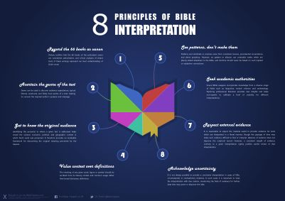 8 Principles of Bible Interpretation - A BibleSnippets Infographic