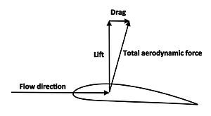 Lift (force) - Wikipedia