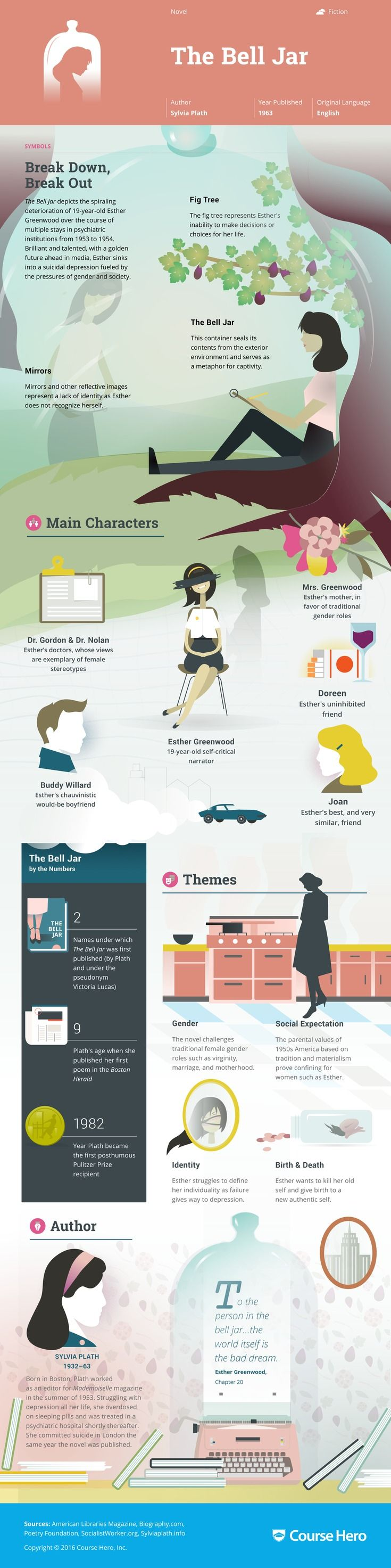 This 'The Bell Jar' infographic from Course Hero is as awesome as it is helpful. Check it out!