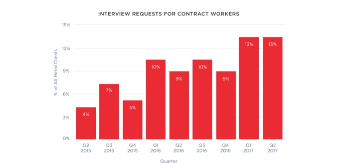 A quick look at the evolving software engineering jobs market