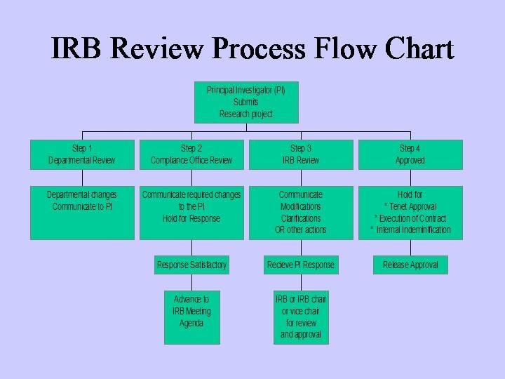 irb review process flow chart  process flow chart