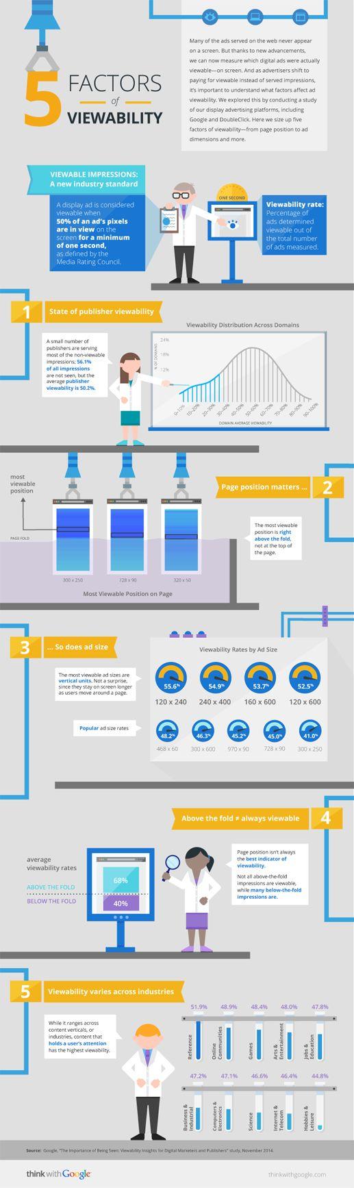 les 5 facteurs de visibilité d'une publicité display selon Google