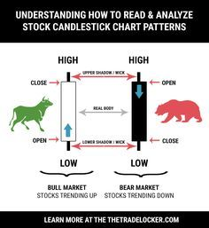 How to Read Candlestick Charts for Stock Patterns  http://www.amazon.au/dp/B01EJ0OIK4