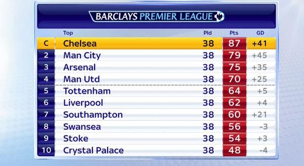 Barclays Premier League Table 2014/15.