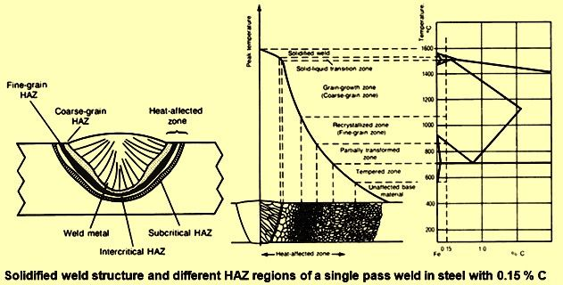 Weldability Of Steel Effects Of Heat Weld Heating And Cooling