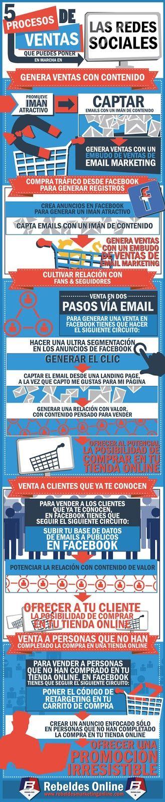 Cinco procesos de venta en redes sociales [Infografía]