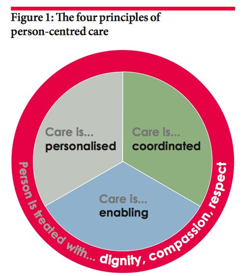 person centred unit 17 Guide to implentating person centred practicepdf - free download as pdf file (pdf), text file (txt) or read online for free.