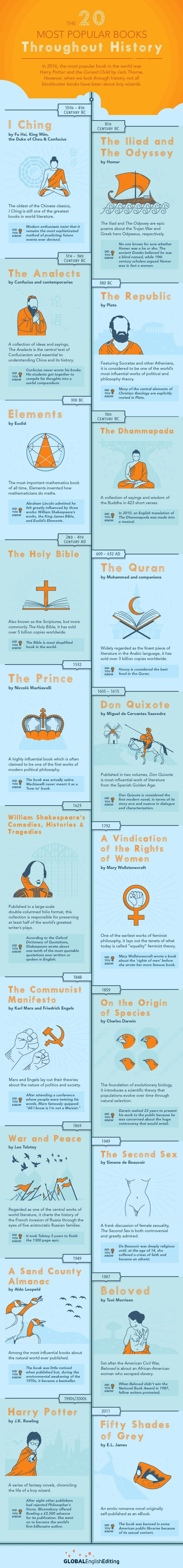 Infographic: The 20 Most Popular Books Throughout History